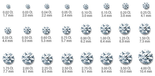 How Much Is A  Carat Diamond Worth